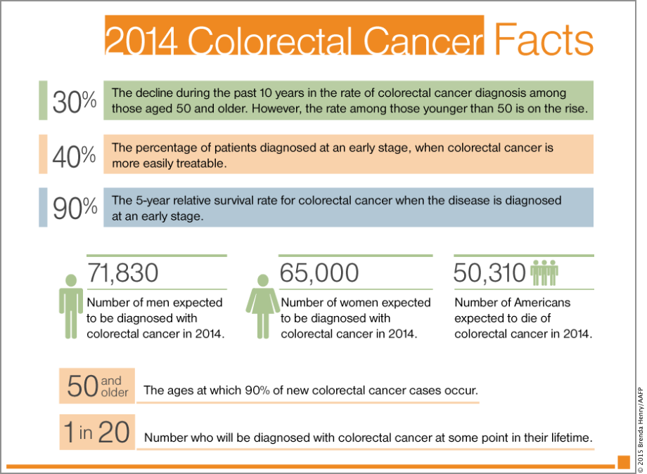 2014 Colorecatal Cancer Facts_Graphic.png.dai.920
